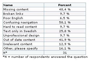 evaluators-responses