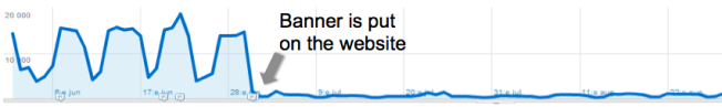 Impact on Google Analytics data of banner asking for opt-in - severe reduction in tracked visitors