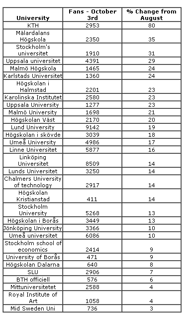 Growth of Facebook page friends - Swedish Universities