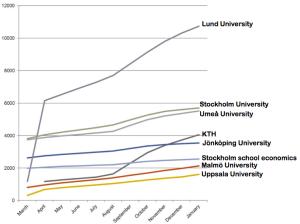 Facebook pages - Swedish universities - English pages - Number of friends