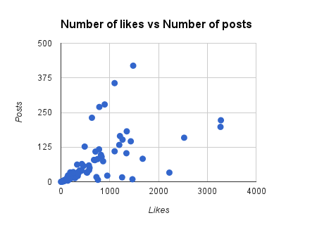 FB likes vs posts